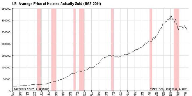 美国房价历史走势