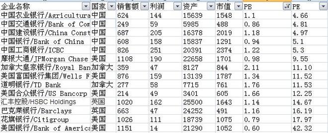 从全球角度,对中国银行股进行估值!