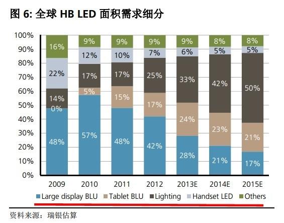 每天一个新发现: 2014年LED产业链有哪些投资机会? 近期对LED产业链有关的上市公司进行了一番梳理,恰巧这周末与一资深行业人士进行了两小时的交流,加深了自己的对该产业的认识...