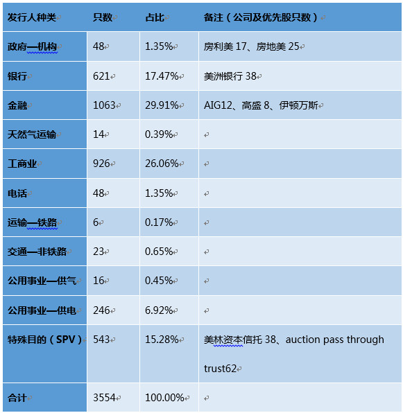 优先股:发展历程及与股票、债券的比较分析