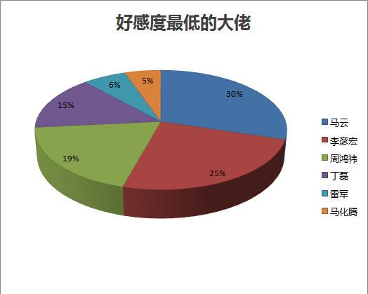 onedot: 中国互联网大佬好感度雪球调查报告 下午在雪球花费500雪球币做了次调查,看看大家对国内互联网的6个大佬的好感度如何调查地址:网页链接调查总共收到有效答案9...