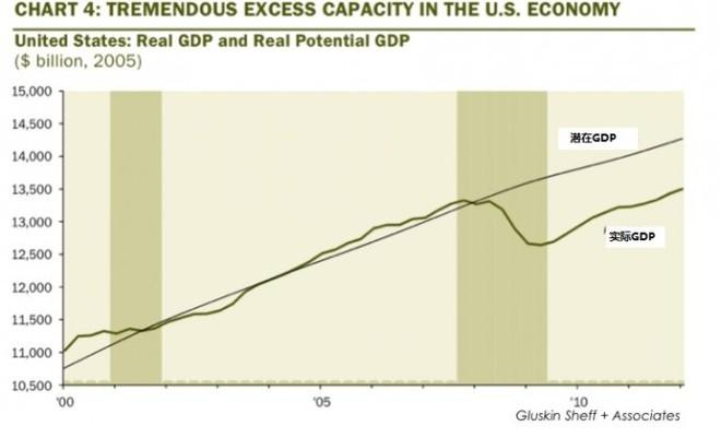 潜在gdp和实际gdp如何相等_潜在GDP