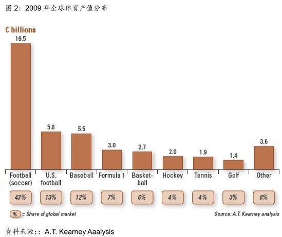 美国的体育产业占gdp_美国第一产业占比