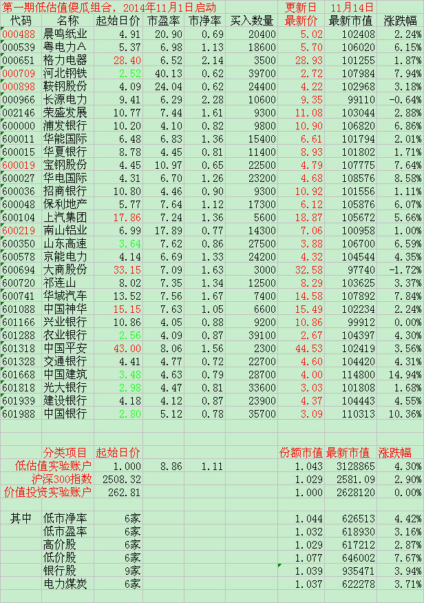 东博老股民: 低估值实验账户选股原则与步骤 低估值实验账户选股原则与步骤2014-11-14一,选股原则1,低估值实验账户入选标的不超过30家。(当账户市值超过3个...
