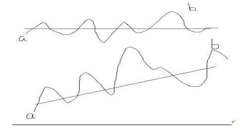 Lao金: 大管家:成长才是价值投资的真正核心(转) 成长才是价值投资的真正核心(转载:查看原文单击标题进入) 作者:大管家 2009-05-05 引用:价值投资的核心是什么...