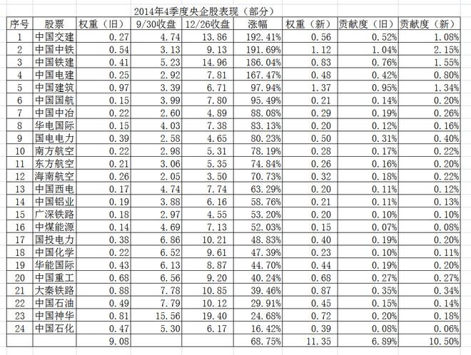 孤独选股人: 量化分析沪深300指数1000点涨幅:满仓踏空的数字化解读 2014年12月26日,沪深300指数报收3446,强劲上涨110点,涨幅3.31%。其中券商板块涨幅9.79%;银行板...