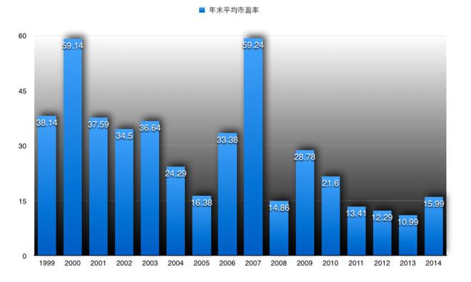 市值占gdp_2019中国住房市值报告 一线住房市值占全国四分之一(3)