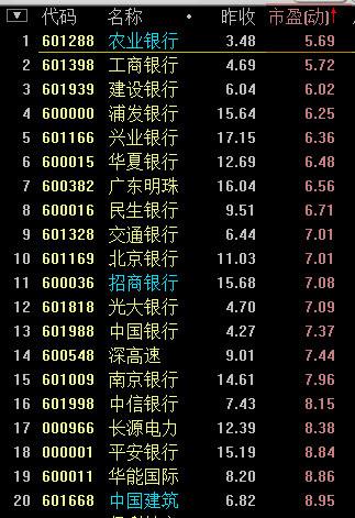 耐力投资: $中国建筑(SH601668)$ 列一组简单的数据吧,实在懒的写长长的大蒜贴了。(最近在耐力杂货铺中添加配置了一组大盘蓝...