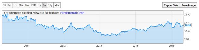 softarts: 从PE ratio来估算一下AAPL的价格2015-Q2季报(2015-04