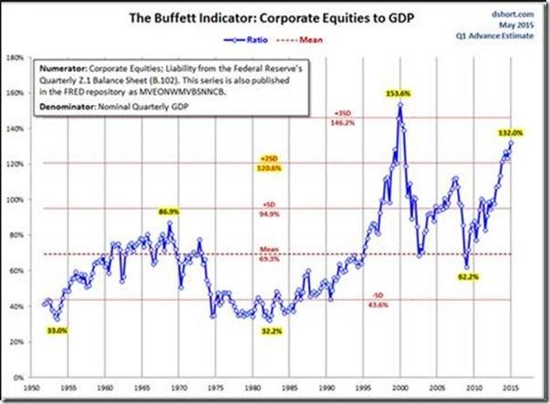 股市与gdp_股市贪婪与恐惧