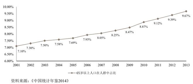人口老化率_人口老化