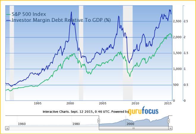 debt gdp_中国gdp增长图