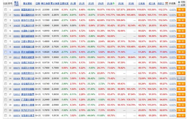 雪山: 低市盈率组合第二年小结 今天过节,先祝大家节日快乐!中秋节刚过,给大家拜个晚年第一年的小结在此:网页链接第二年的模拟中,遵循了第一年小结里继续执...