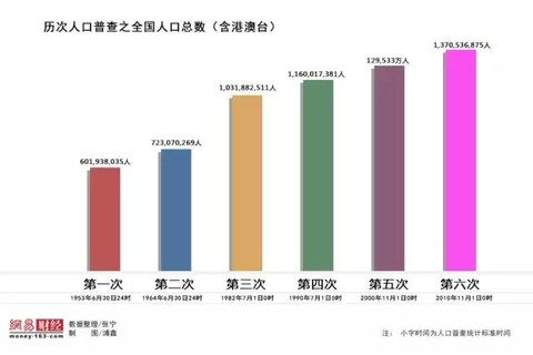 中国人口多少亿_2050年后,中国将还剩下多少亿人口 联合国预测后的数据令人担