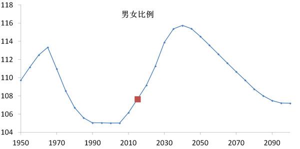 2020年中国出生人口男女比例是多少