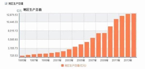 1995年江油gdp_日本1995年GDP已经达到5万多亿美元,为什么现在才4万多亿美元(3)