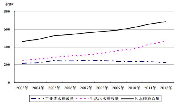 人均污水排放量_污水月排放量统计图