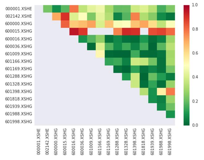 唐僧爱理发: 搬砖的理论基础:配对交易 Pair Trading 配对交易是一种基于数学分析交易策略,其盈利模式是通过两只股票的差价(spread)来获取,因此与很多策略不同,它是一种中...
