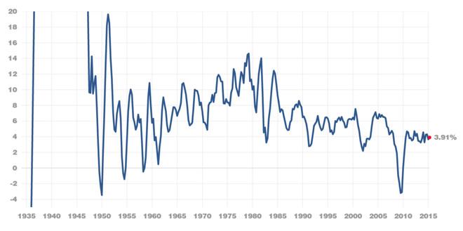 股市和gdp_50年代股市黑色历史