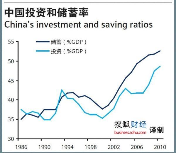 中国储蓄率变动与经济增速走势_SDR中日对比 对比,只是用于分析和讨论,不过鲜有看到逻辑鲜明 ...