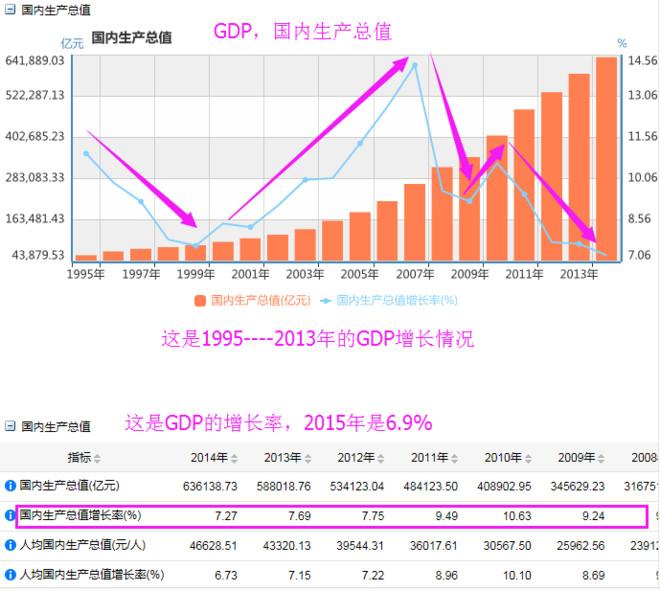 gdp属于_GDP CPI属于领先指标 同步指标还是滞后指标