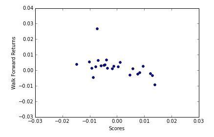 Ricequant量化: 度量单调性--斯皮尔曼秩相关系