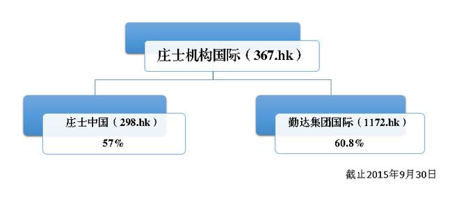 香港老牌上市公司介绍——庄士集团