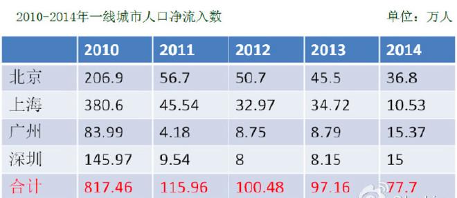 上海净流入人口2020_西安人口净流入统计图
