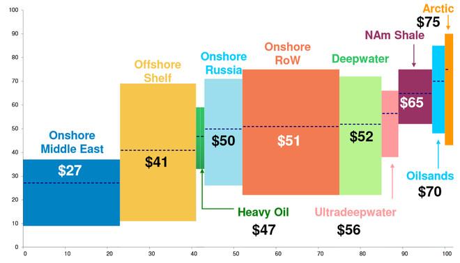 石油开采价格2014