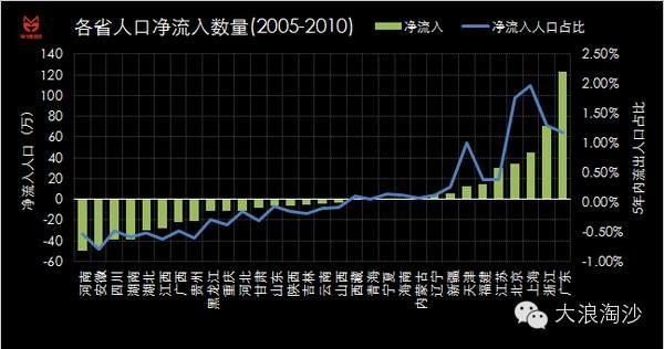 人口老龄化_各省市人口排序