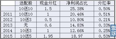 文欢军: 三聚环保年报及一季度报表解读(下) 7、