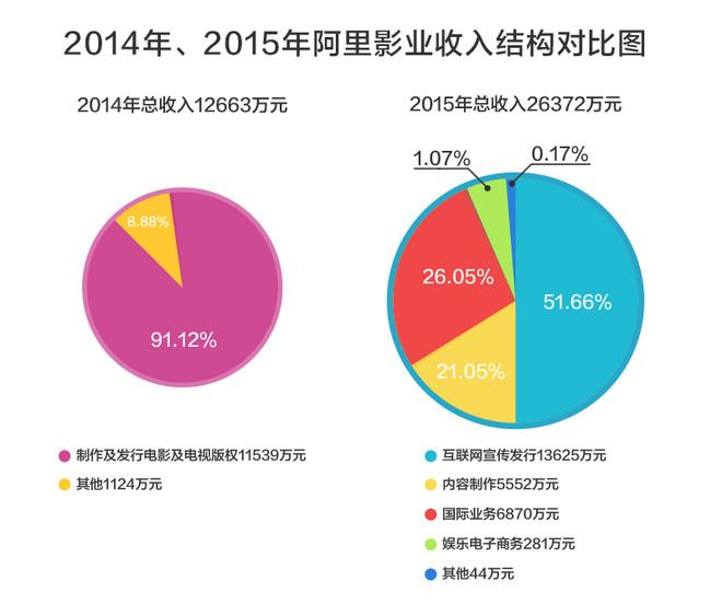 相禾: 阿里影业 不像影业 一、 企业概况 阿里影业前身是文化中国。2014年6月,阿里巴巴以62.44亿港元获得59.32%股份成为第一大股东,文...