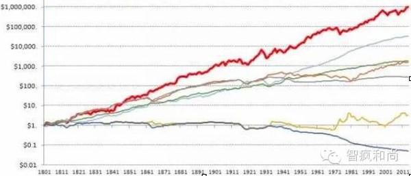 200年2000万倍,美国金融大数据告诉你如何获得高额投资回报 - 草自春 - 草自春的博客