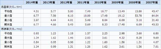 史上最全市盈率运用集合 - 顾东 - 平安是福   顾东的博客