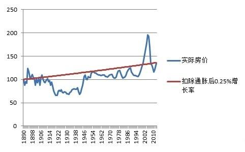 房价 vs 通胀  美国的数据