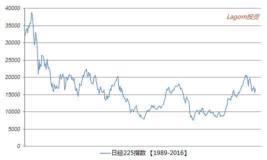 指數 日 經 日經指數收跌0.76% 獲利賣盤佔優
