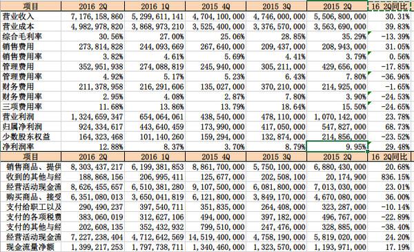 600309万华化学2016年上半年分析--石化启航 - 草自春 - 草自春的博客