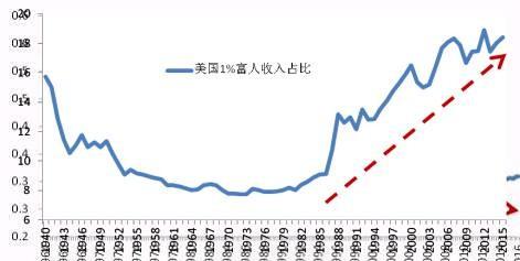 GDP可以说明工资吗_承保周期与经济周期具有很大相关性
