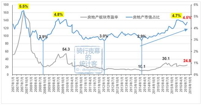 【图解】大涨两天,地产股还低估?