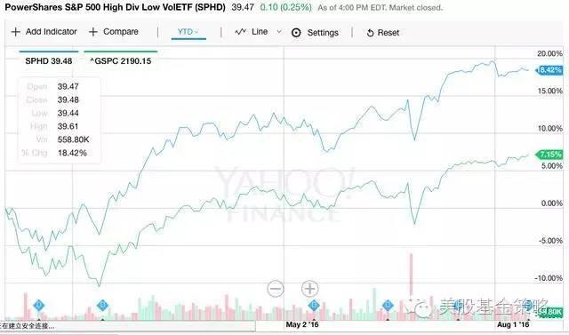 ...市场基金的所谓Smart Beta策略中,最常见的就是盯着分红,或者分...