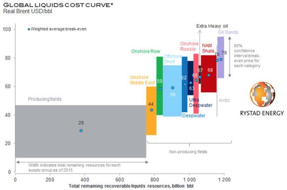 石油开采价格2015
