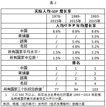 老挝人均gdp_知否 被认为是穷国的老挝,在人均GDP上已经比越南 印度都高了(3)