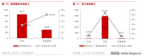 【转载】院线经营杠杆和扩张周期之迷:净利润增速波动远大于营业收入 - 上善若水 - 投资实录