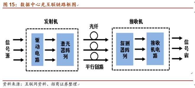 重磅梳理光通信产业链及投资图谱 光迅科技 SZ002281 烽火通信 SH图片