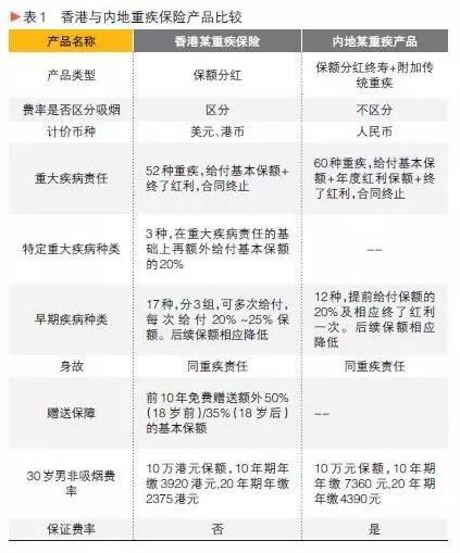 人丘斌斌 香港分红产品分析及思考 近年来,内地客户到香港购买保