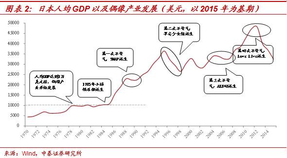 90年代GDP美元_美国90年代GDP与人均GDP