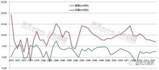中美具体gdp_如果美国不进口中国商品,中国能扛多久 智能工业云平台