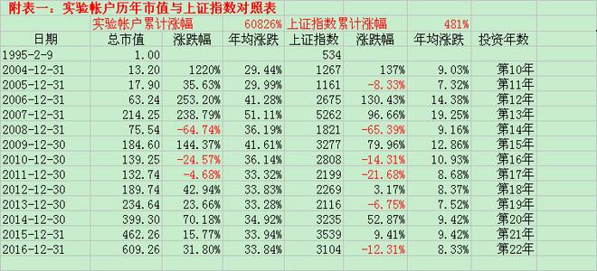 股市九阳真功 - 草自春 - 草自春的博客