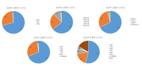 边塞小股民,中国神华(SH601088),上证指数(SH000001),深证成指(SZ399001)