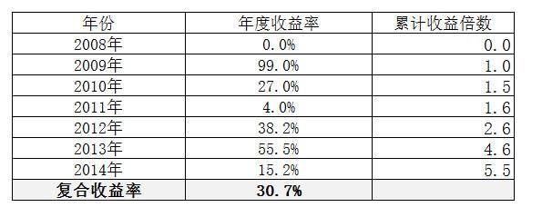 重剑的挥舞——2016年投资总结
